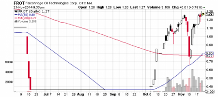 Falconridge Oil Technologies, Corp. stock chart