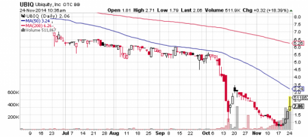 Ubiquity, Inc. stock chart