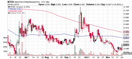NanoTech Entertainment, Inc. stock chart