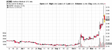 Aethlon Medical, Inc. stock chart