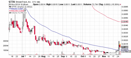 StreamTrack, Inc. stock chart