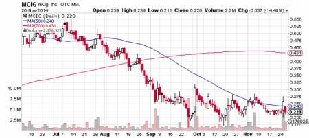 mCig, Inc. stock chart