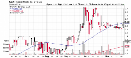 Socket Mobile, Inc. stock chart