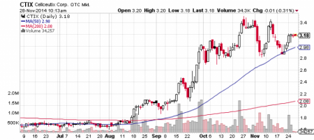 Cellceutix, Corp. stock chart