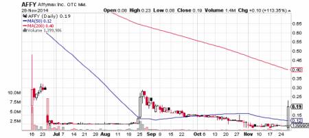 Affymax, Inc. stock chart