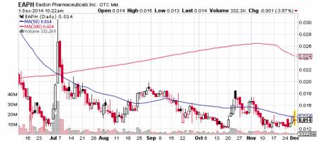 Easton Pharmaceuticals, Inc. stock chart
