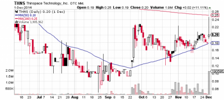 Thinspace Technology, Inc. stock chart