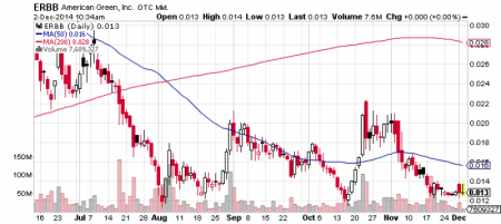 American Green, Inc. stock chart