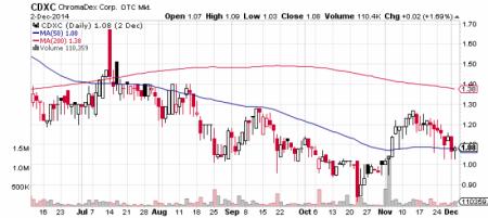 ChromaDex, Corp. stock chart