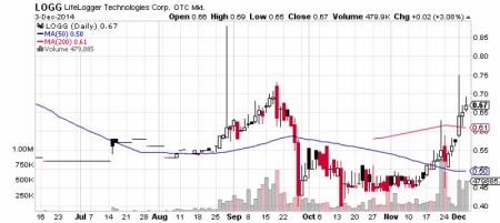 LifeLogger Technologies, Corp. stock chart