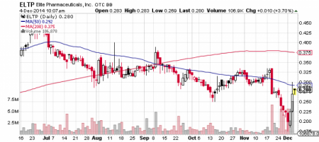 Elite Pharmaceuticals, Inc. stock chart